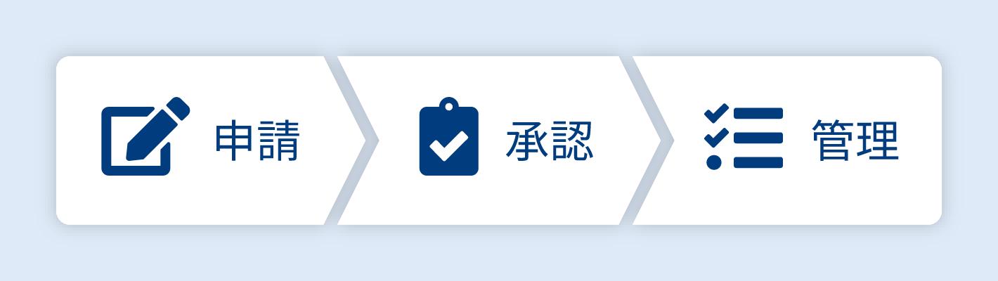 クラウド型の経費精算・申請システム「STAFee」処理フロー