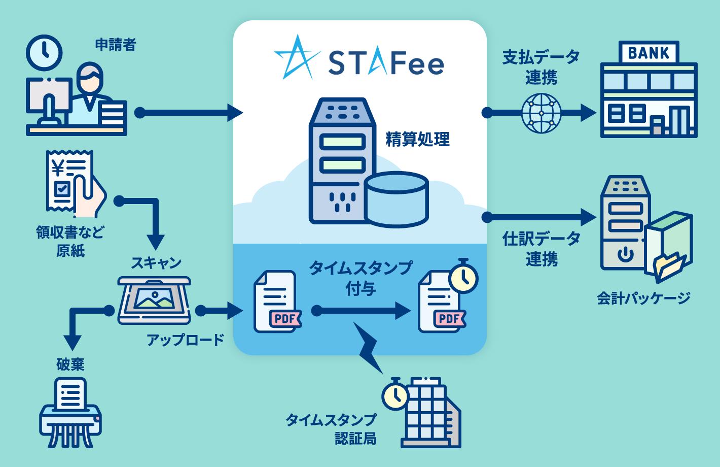 クラウド型の経費精算・申請システム「STAFee」概要